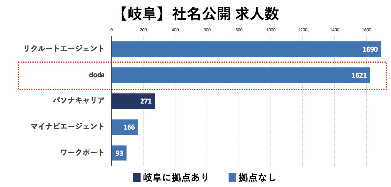 岐阜の転職エージェントの社名公開求人数の比較