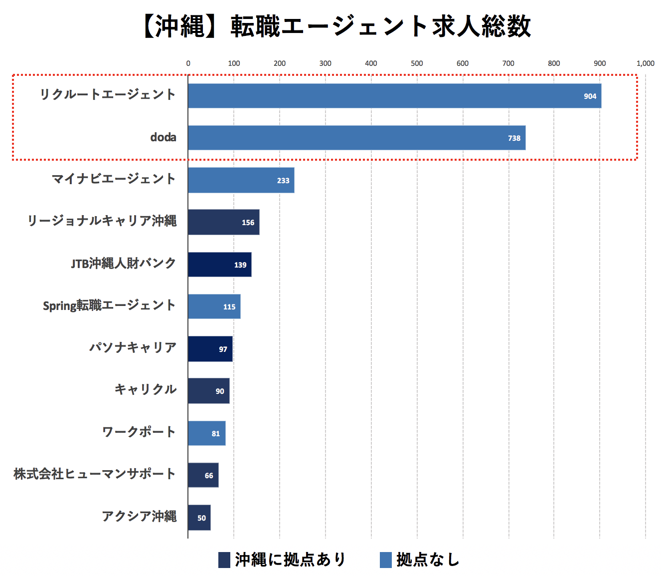 沖縄の転職エージェントの求人数の比較