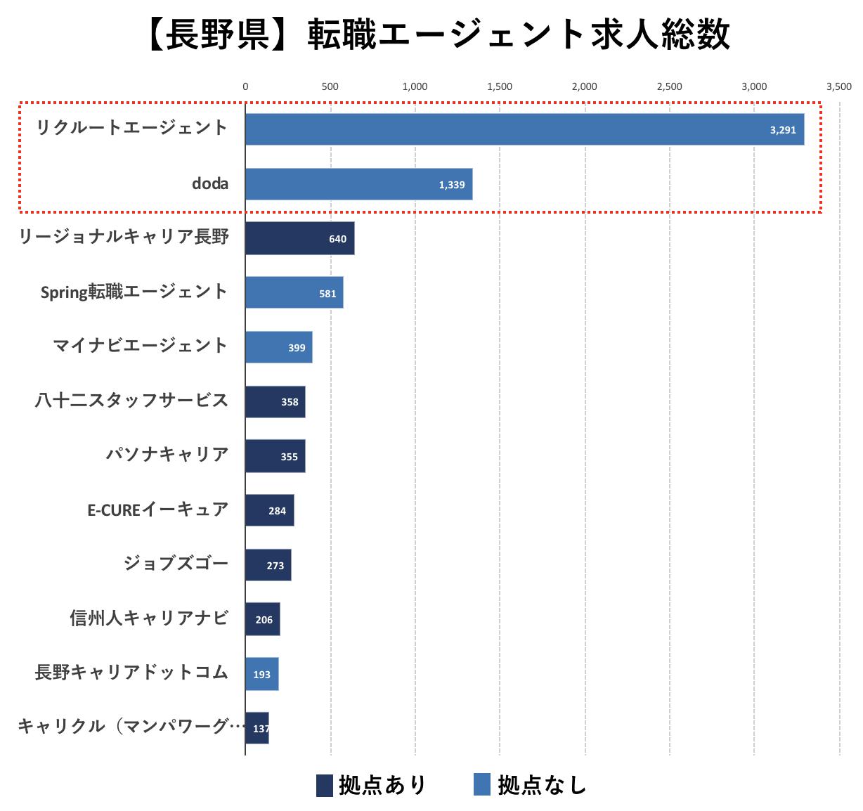 長野の転職エージェントの求人数の比較