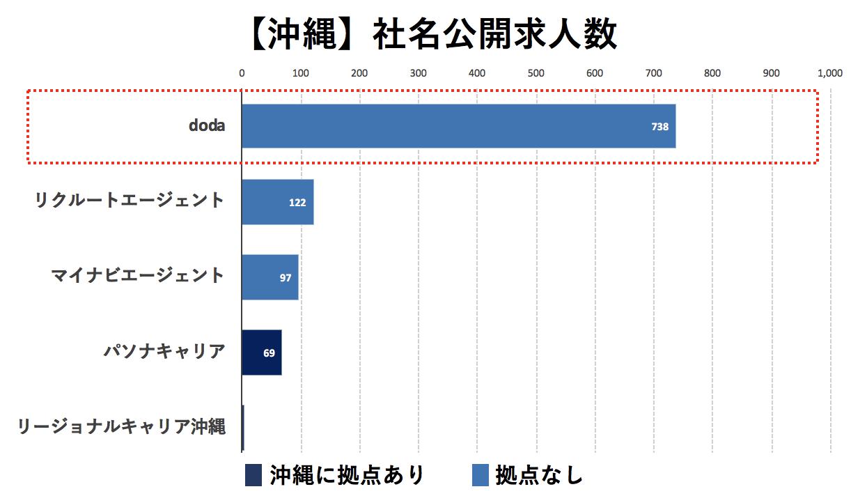 沖縄の転職エージェントの社名公開求人数の比較