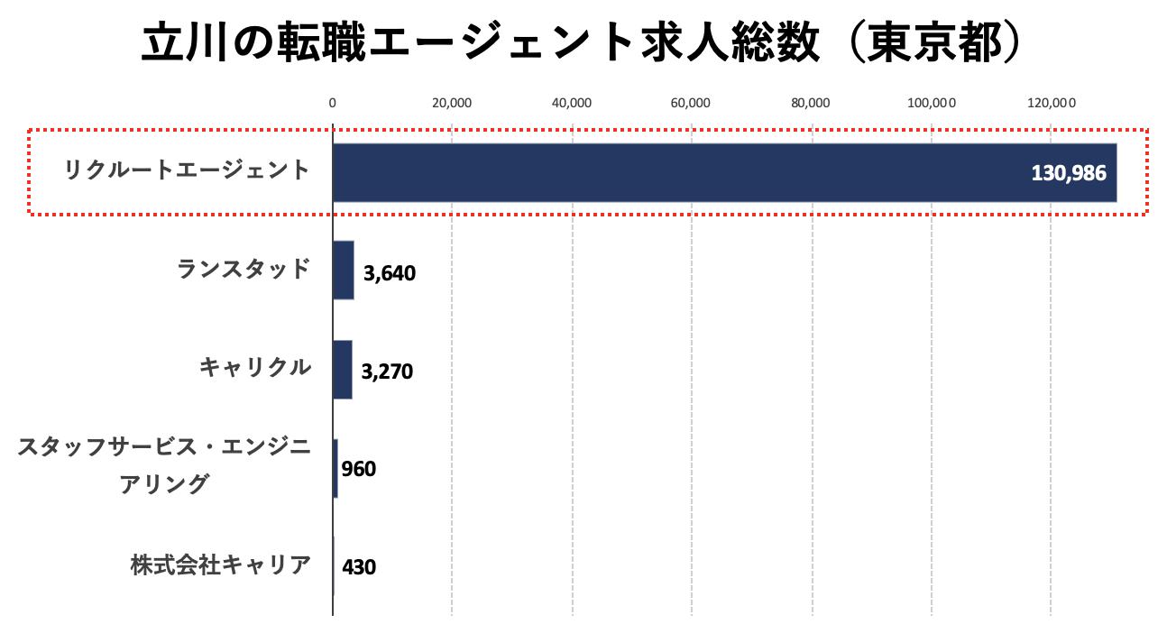 立川の転職エージェントの求人数の比較